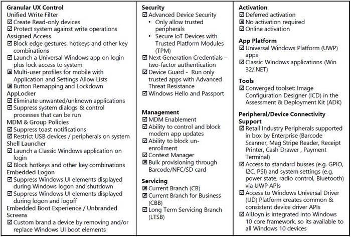 Windows 10 IoT Enterprise 2015 - MS Embedded