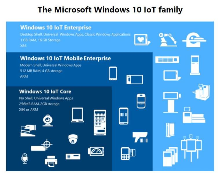 Windows 10 Iot Platform Ms Embedded