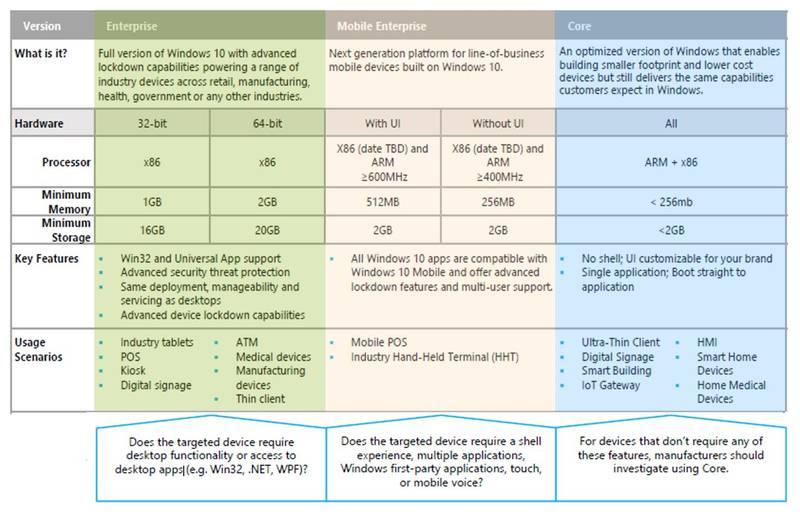 windows 10 version comparison