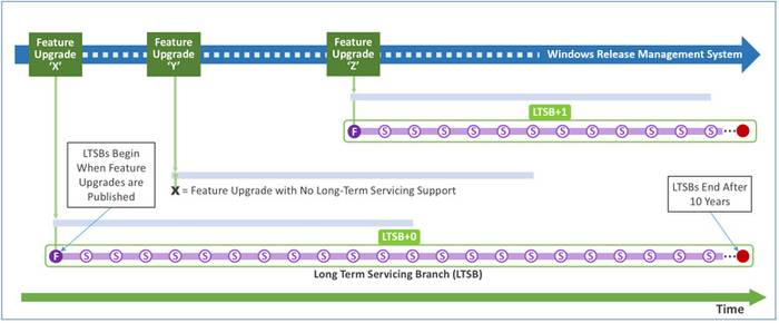 Figure 10. Servicing updates only using LTSB Servicing