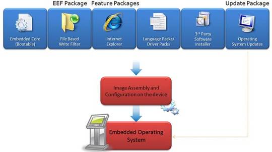 Windows Embedded Standard 7 Development Process