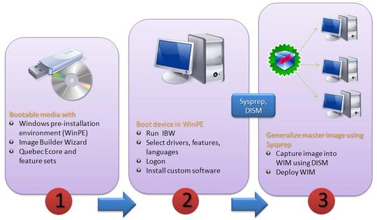 Windows Embedded Standard 7 (WES7) - MS Embedded
