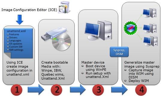 Windows Embedded Standard 7 Image Configurator Editor-1