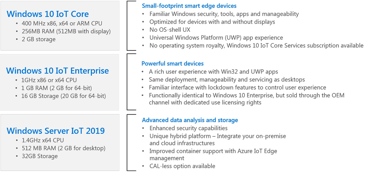 Windows 10 IoT Platform - MS Embedded