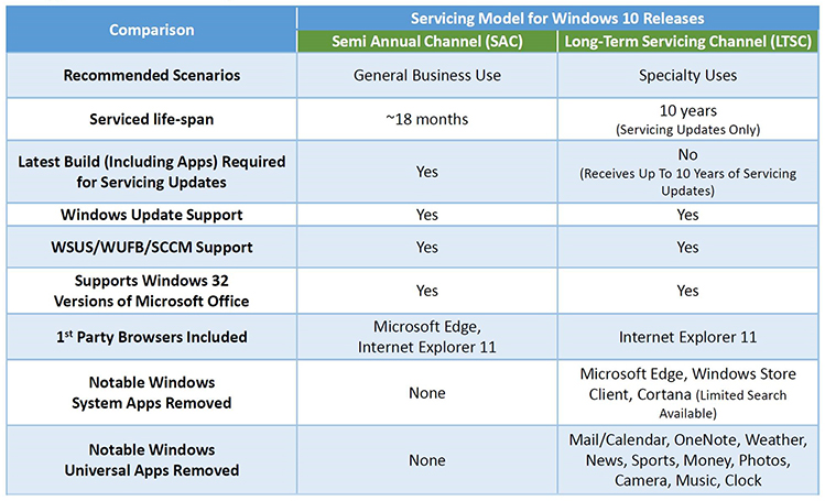 Camparison of servicing models for Windows 10 Releases