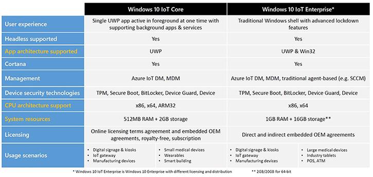 windows 10 version comparison - Monza berglauf-verband com