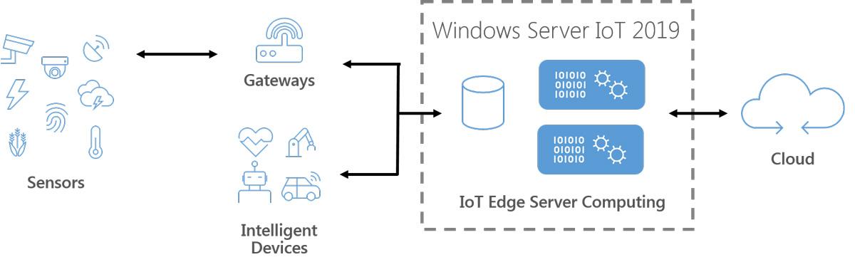 windows server 2012 r2 vs 2016 vs 2019