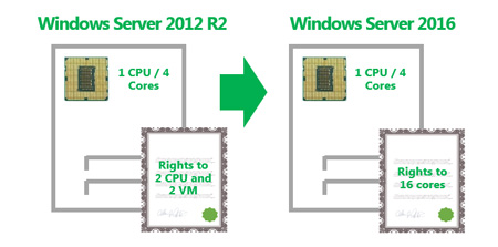 Windows Server 2016 - MS Embedded